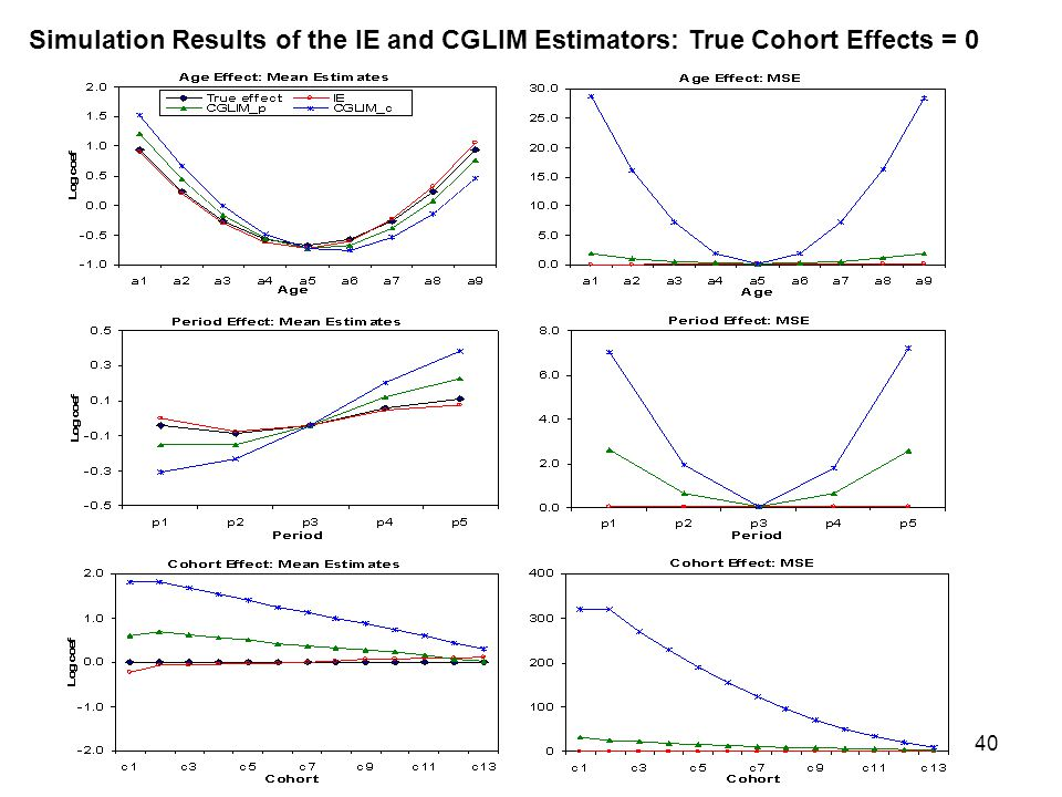 40 Simulation Results of the IE and CGLIM Estimators: True Cohort Effects = 0