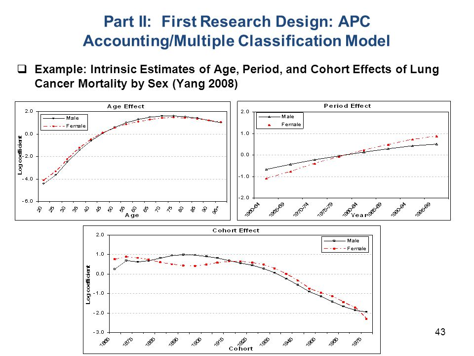 43 Part II: First Research Design: APC Accounting/Multiple Classification Model  Example: Intrinsic Estimates of Age, Period, and Cohort Effects of Lung Cancer Mortality by Sex (Yang 2008)