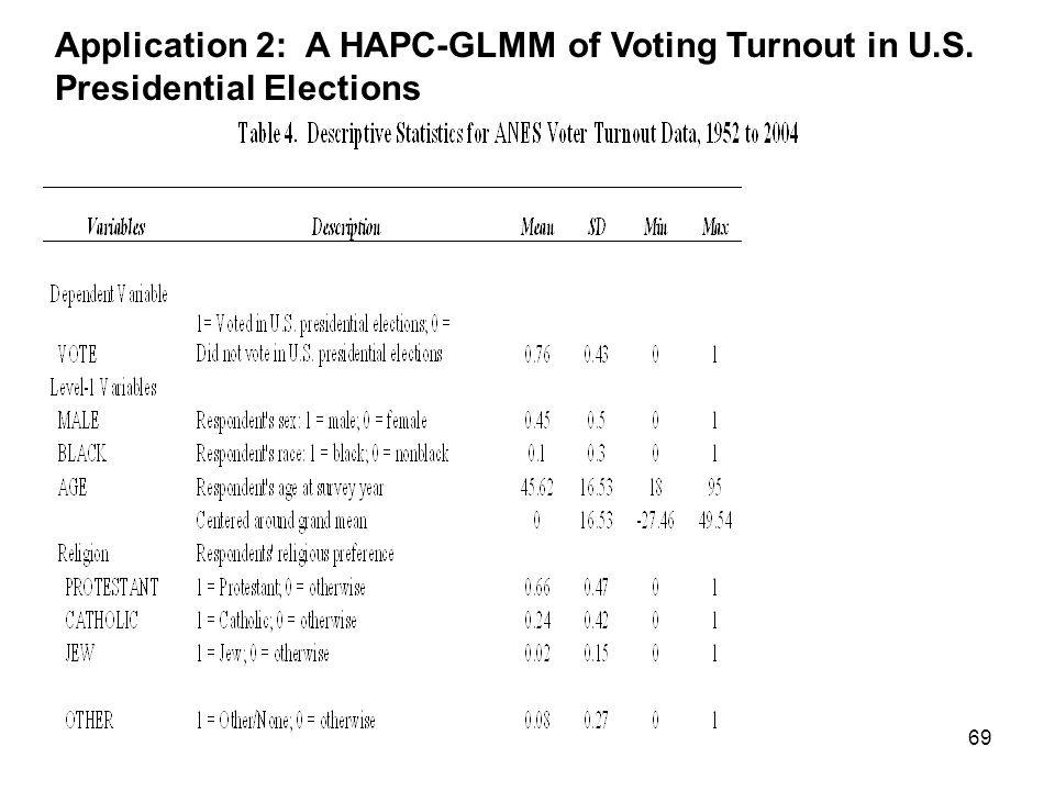 69 Application 2: A HAPC-GLMM of Voting Turnout in U.S. Presidential Elections