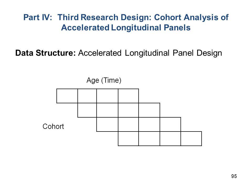 95 Part IV: Third Research Design: Cohort Analysis of Accelerated Longitudinal Panels Cohort Age (Time) Data Structure: Accelerated Longitudinal Panel