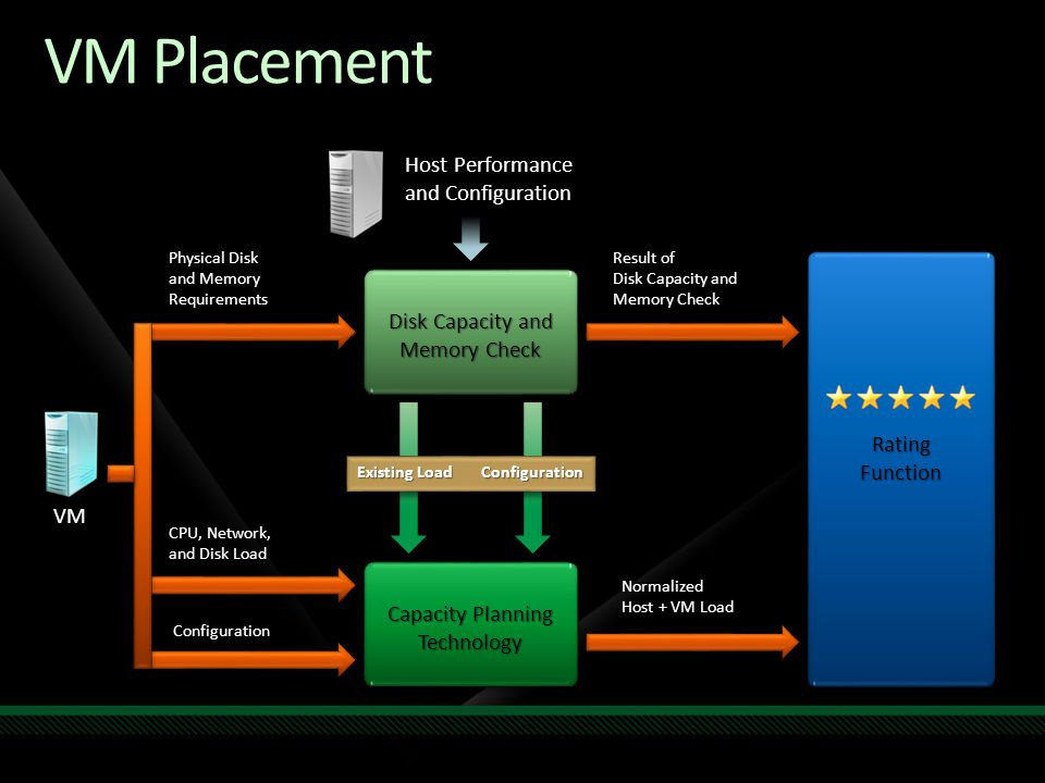 VM Placement CPU, Network, and Disk Load Physical Disk and Memory Requirements Configuration VM Result of Disk Capacity and Memory Check Disk Capacity