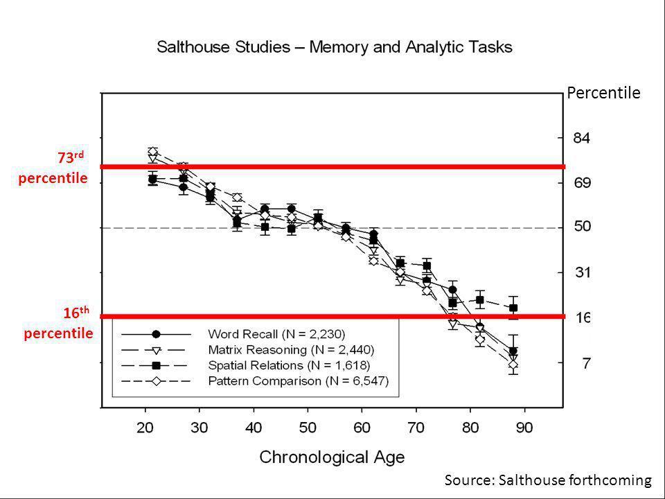 73 rd percentile 16 th percentile Percentile Source: Salthouse forthcoming