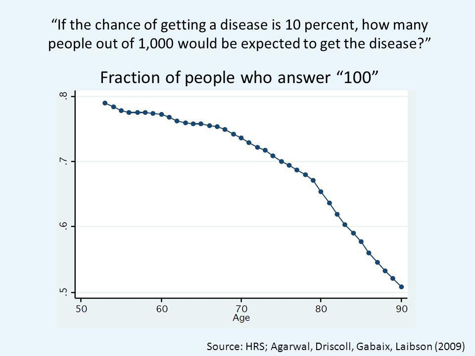 Fraction of people who answer 100 If the chance of getting a disease is 10 percent, how many people out of 1,000 would be expected to get the disease Source: HRS; Agarwal, Driscoll, Gabaix, Laibson (2009)