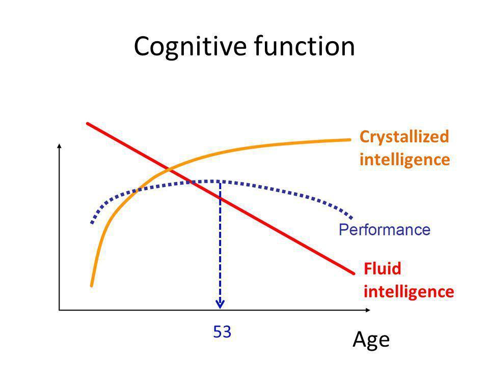 Cognitive function Age Crystallized intelligence Fluid intelligence 53