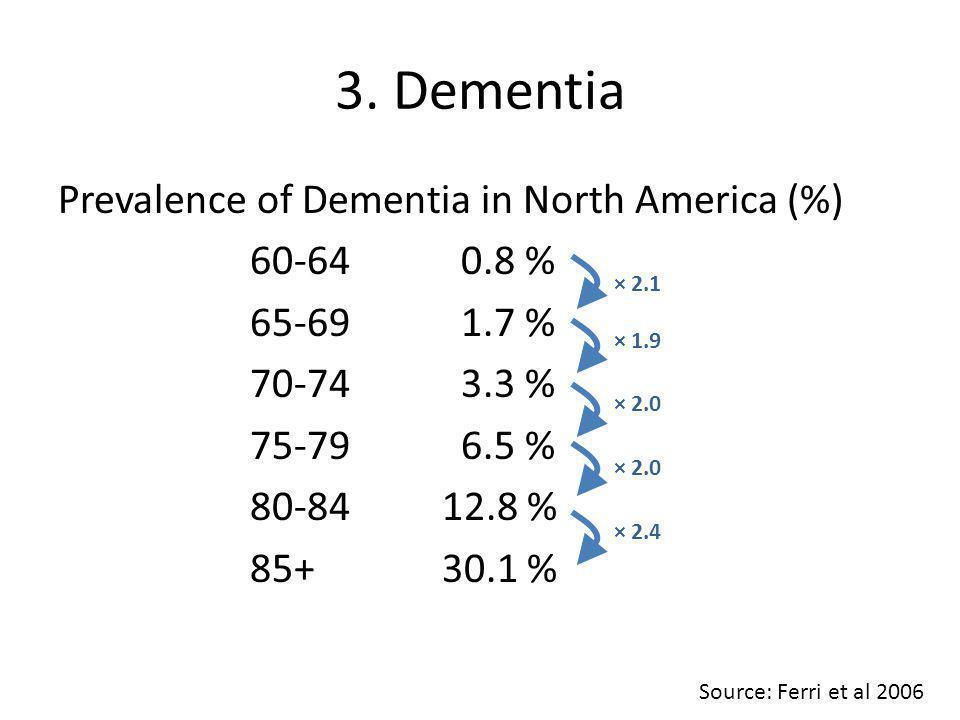 Prevalence of Dementia in North America (%) 60-64 0.8 % 65-69 1.7 % 70-74 3.3 % 75-79 6.5 % 80-8412.8 % 85+30.1 % 3.