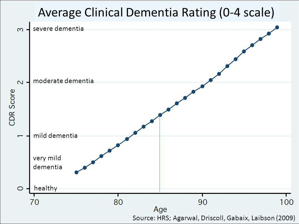 Source: HRS; Agarwal, Driscoll, Gabaix, Laibson (2009) healthy very mild dementia mild dementia moderate dementia severe dementia Average Clinical Dementia Rating (0-4 scale)
