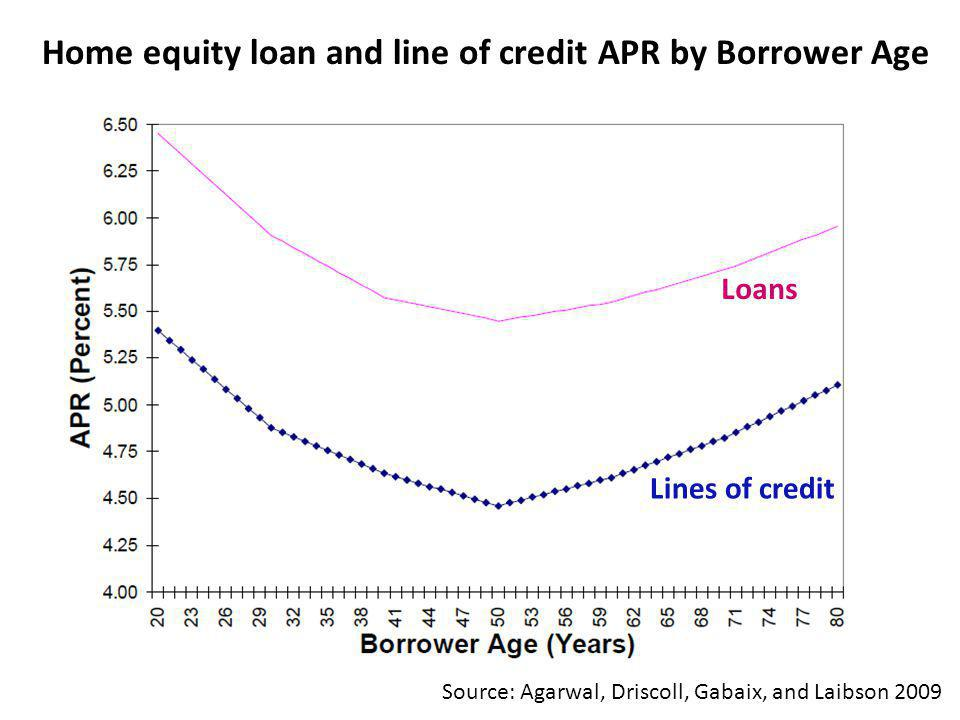 Home equity loan and line of credit APR by Borrower Age Source: Agarwal, Driscoll, Gabaix, and Laibson 2009 Loans Lines of credit