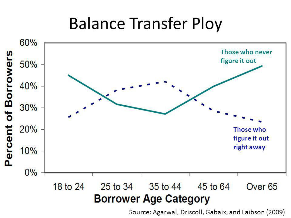 Balance Transfer Ploy Source: Agarwal, Driscoll, Gabaix, and Laibson (2009) Those who never figure it out Those who figure it out right away