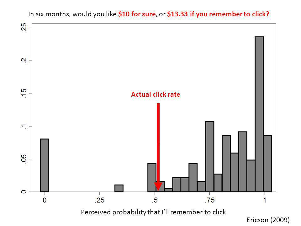 Perceived probability that I'll remember to click Ericson (2009) In six months, would you like $10 for sure, or $13.33 if you remember to click.