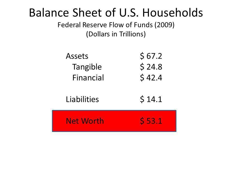 Balance Sheet of U.S.