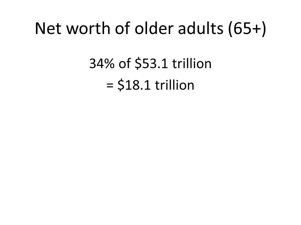 Net worth of older adults (65+) 34% of $53.1 trillion = $18.1 trillion
