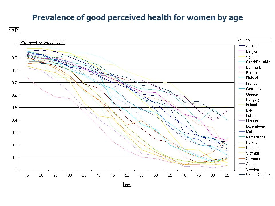 Prevalence of good perceived health for women by age