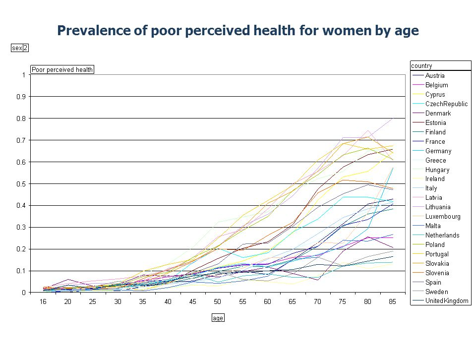 Prevalence of poor perceived health for women by age
