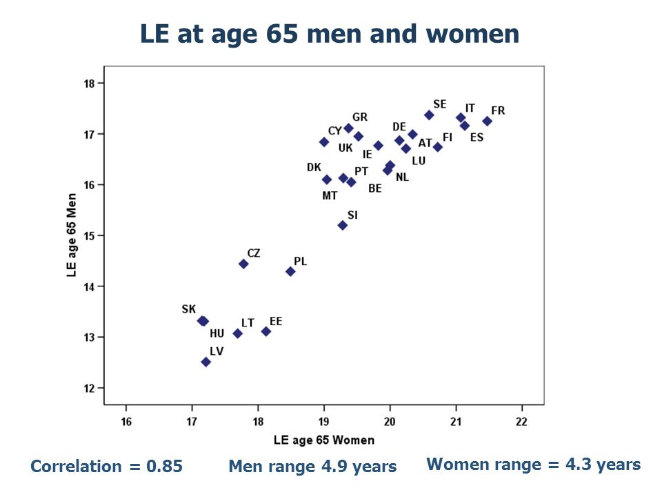 LE at age 65 men and women Correlation = 0.85Men range 4.9 years Women range = 4.3 years