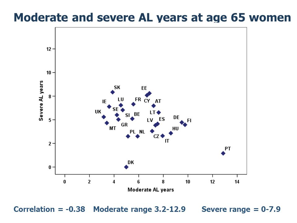 Moderate and severe AL years at age 65 women Correlation = -0.38Moderate range Severe range = 0-7.9