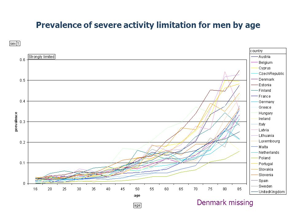 Prevalence of severe activity limitation for men by age Denmark missing