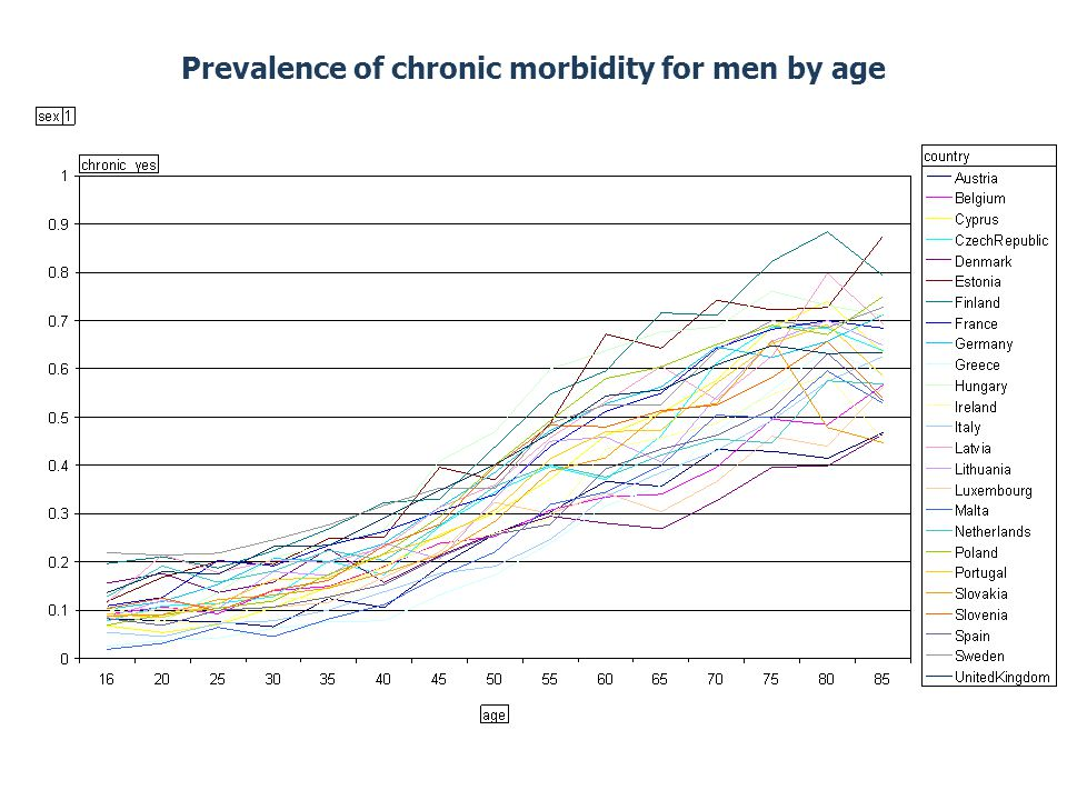 Prevalence of chronic morbidity for men by age