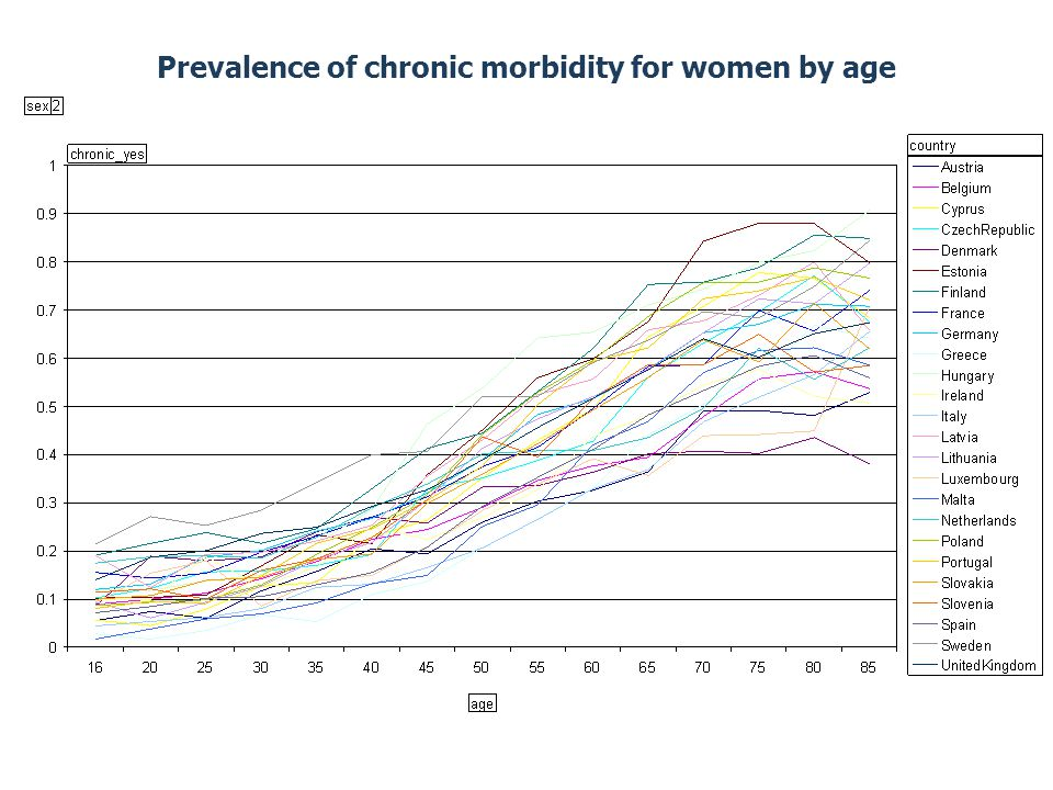 Prevalence of chronic morbidity for women by age