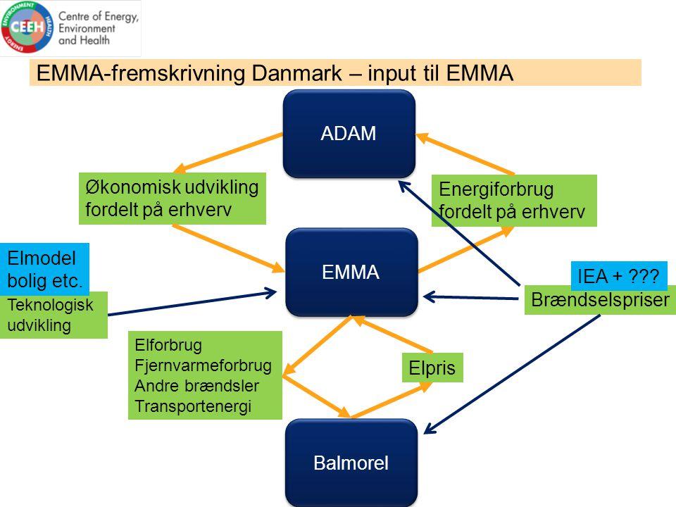 EMMA-fremskrivning Danmark – input til EMMA Teknologisk udvikling Brændselspriser Økonomisk udvikling fordelt på erhverv IEA + .