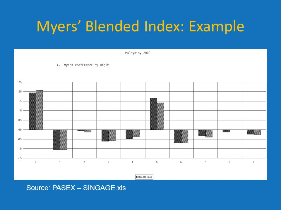 Myers' Blended Index: Example Source: PASEX – SINGAGE.xls