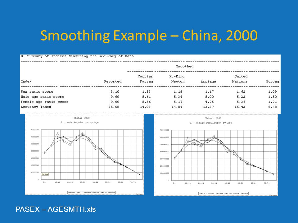 Smoothing Example – China, 2000 PASEX – AGESMTH.xls