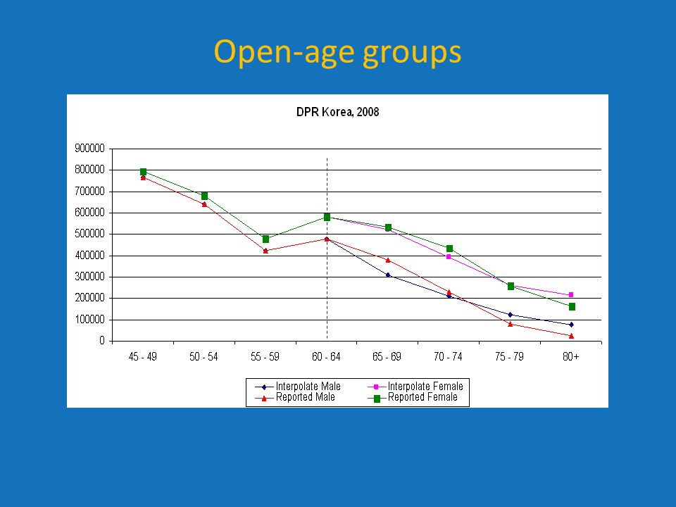 Open-age groups