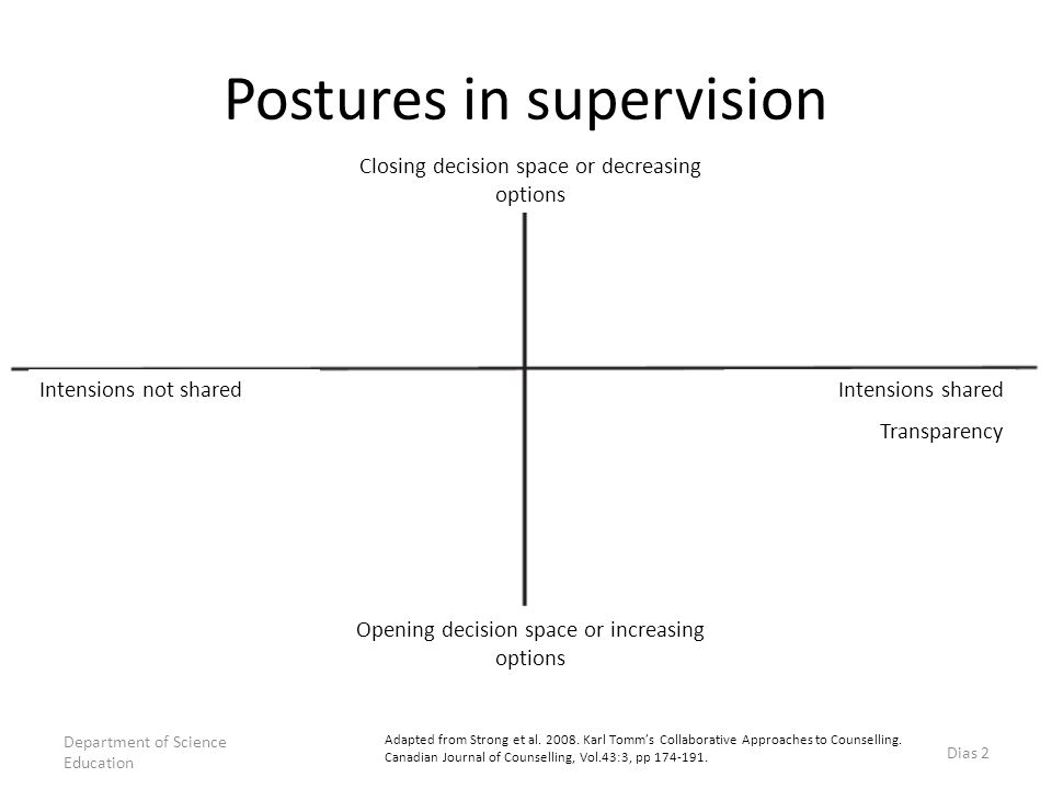 Postures in supervision Adapted from Strong et al. 2008. Karl Tomm's Collaborative Approaches to Counselling. Canadian Journal of Counselling, Vol.43: