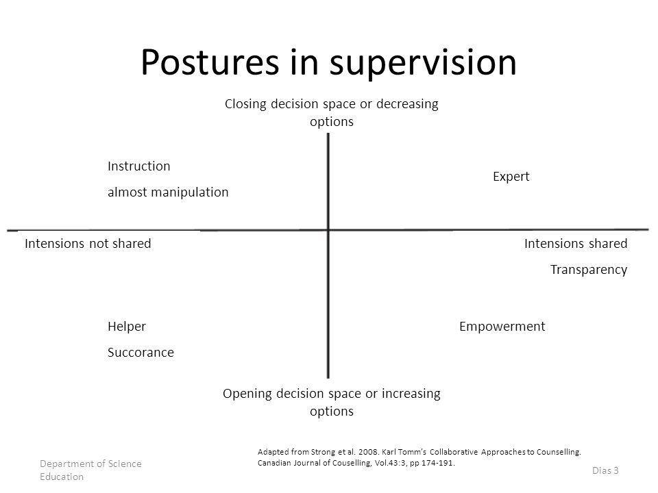 Postures in supervision Adapted from Strong et al. 2008. Karl Tomm's Collaborative Approaches to Counselling. Canadian Journal of Couselling, Vol.43:3