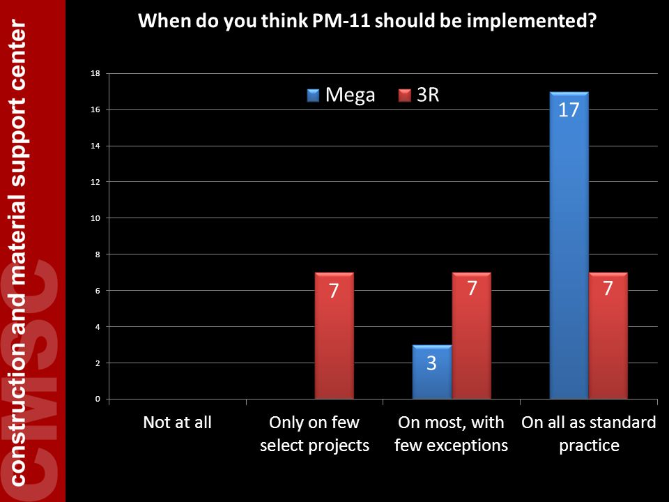Best Practice: PM-6 Require use of Three-Week, Look- Ahead schedules  Contractor must submit weekly a three-week look-ahead schedule that includes:  activities underway  as-built dates for past week  planned work for upcoming two-weeks  potential impacts to traffic, etc.