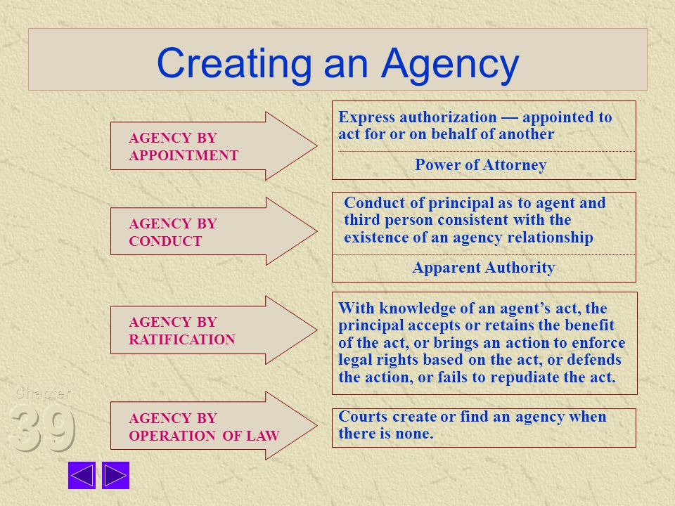 Creating an Agency AGENCY BY APPOINTMENT AGENCY BY CONDUCT AGENCY BY OPERATION OF LAW AGENCY BY RATIFICATION Express authorization — appointed to act