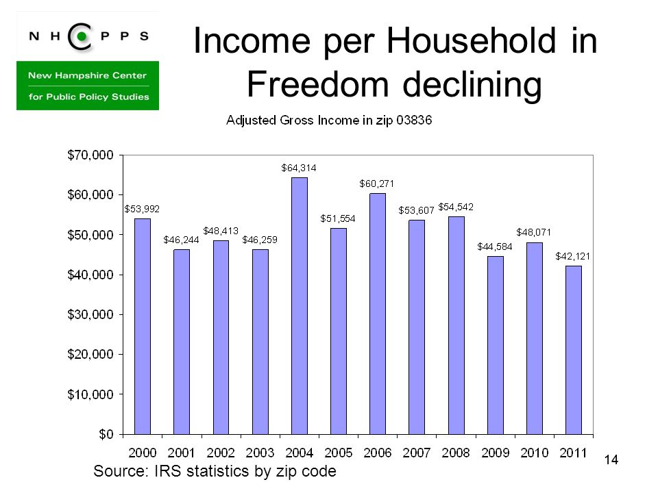 14 Income per Household in Freedom declining Source: IRS statistics by zip code