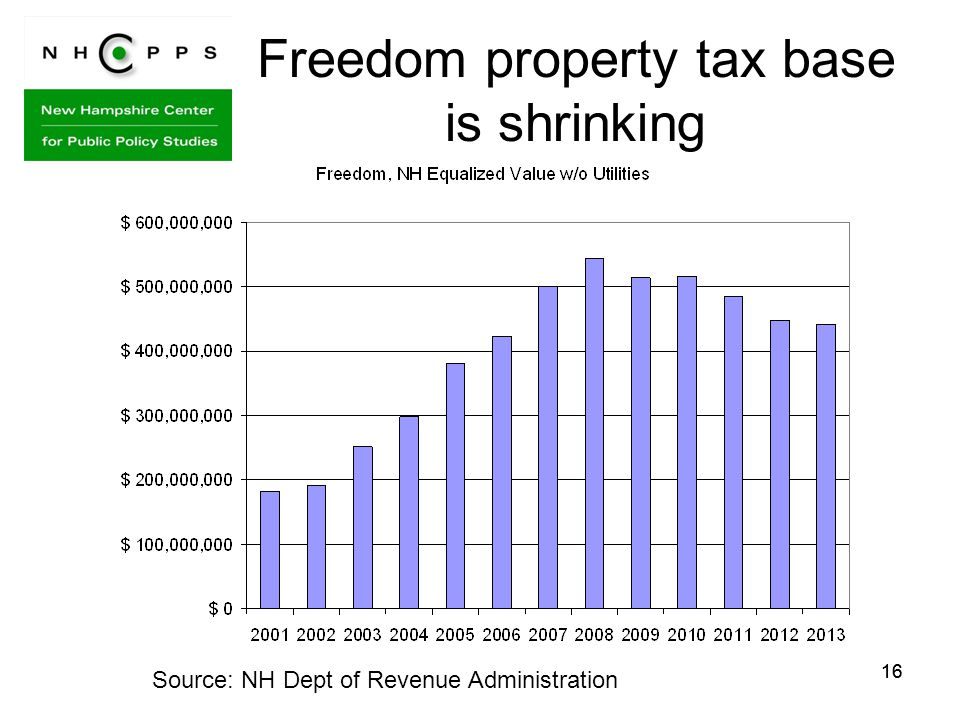 16 Freedom property tax base is shrinking Source: NH Dept of Revenue Administration