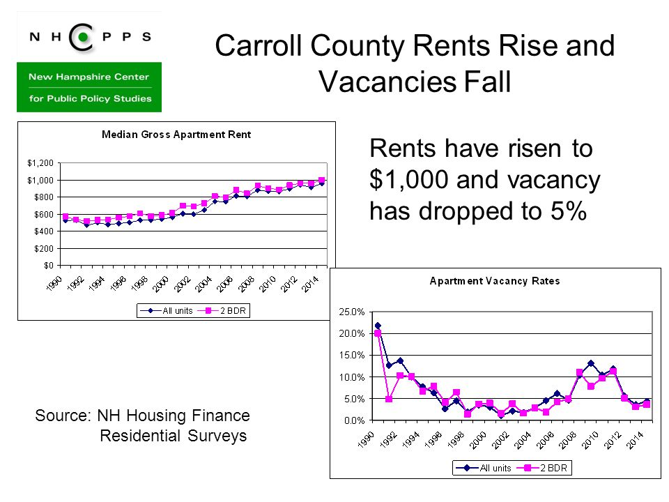 Carroll County Rents Rise and Vacancies Fall Rents have risen to $1,000 and vacancy has dropped to 5% Source: NH Housing Finance Residential Surveys