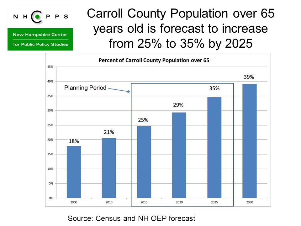 Carroll County Population over 65 years old is forecast to increase from 25% to 35% by 2025 Source: Census and NH OEP forecast