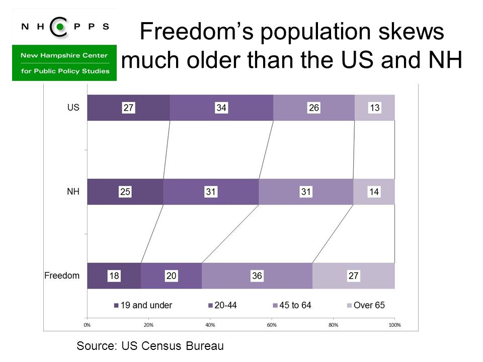 Freedom's population skews much older than the US and NH Source: US Census Bureau