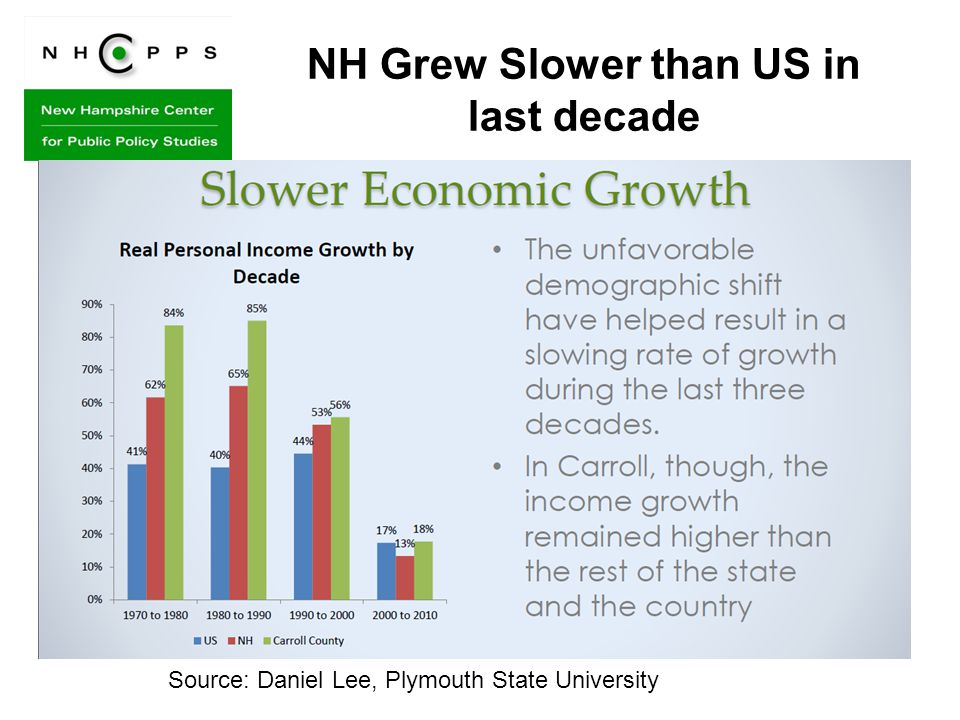 NH Grew Slower than US in last decade Source: Daniel Lee, Plymouth State University