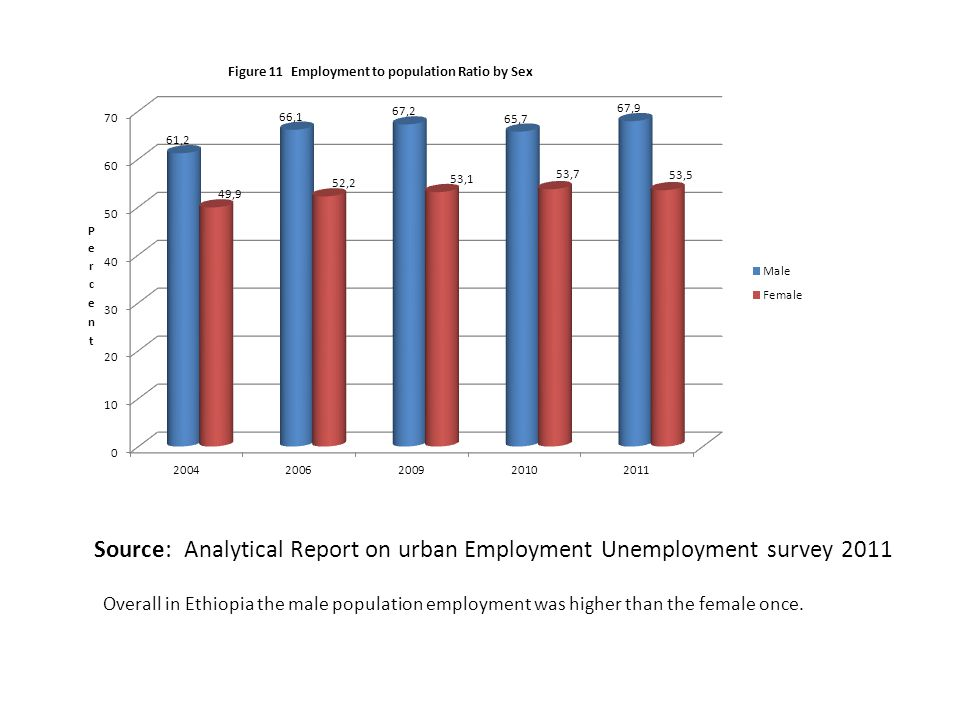 Source: Analytical Report on urban Employment Unemployment survey 2011 Overall in Ethiopia the male population employment was higher than the female o