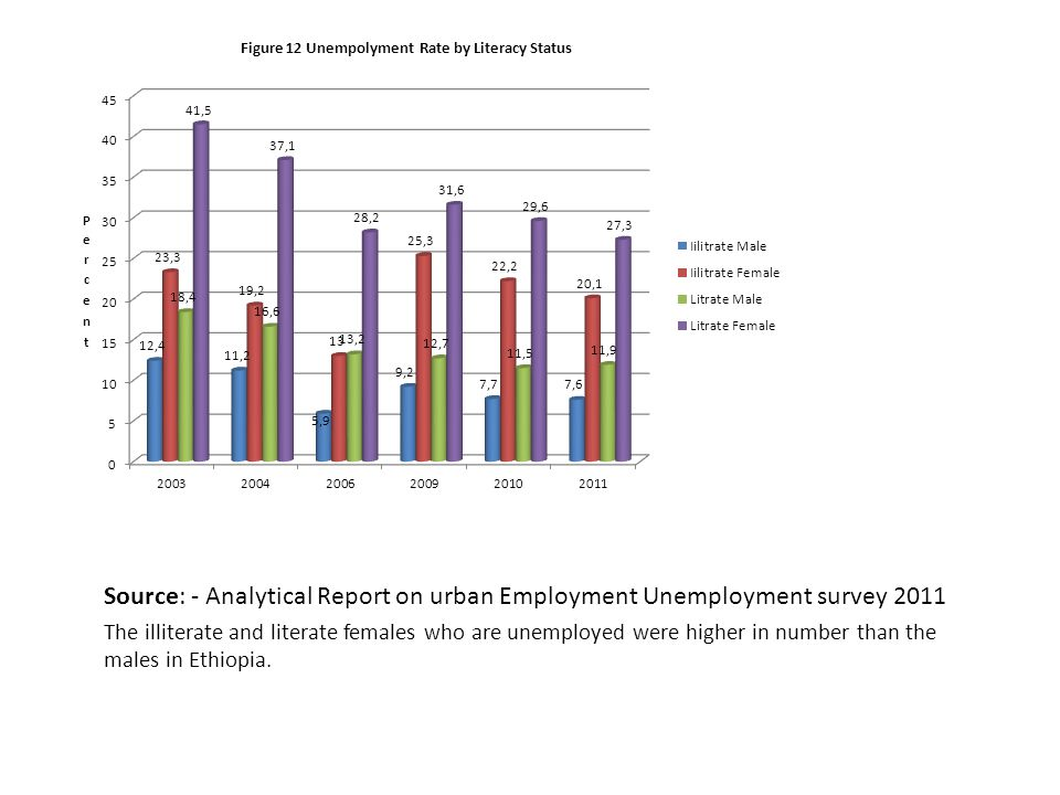 Source: - Analytical Report on urban Employment Unemployment survey 2011 The illiterate and literate females who are unemployed were higher in number