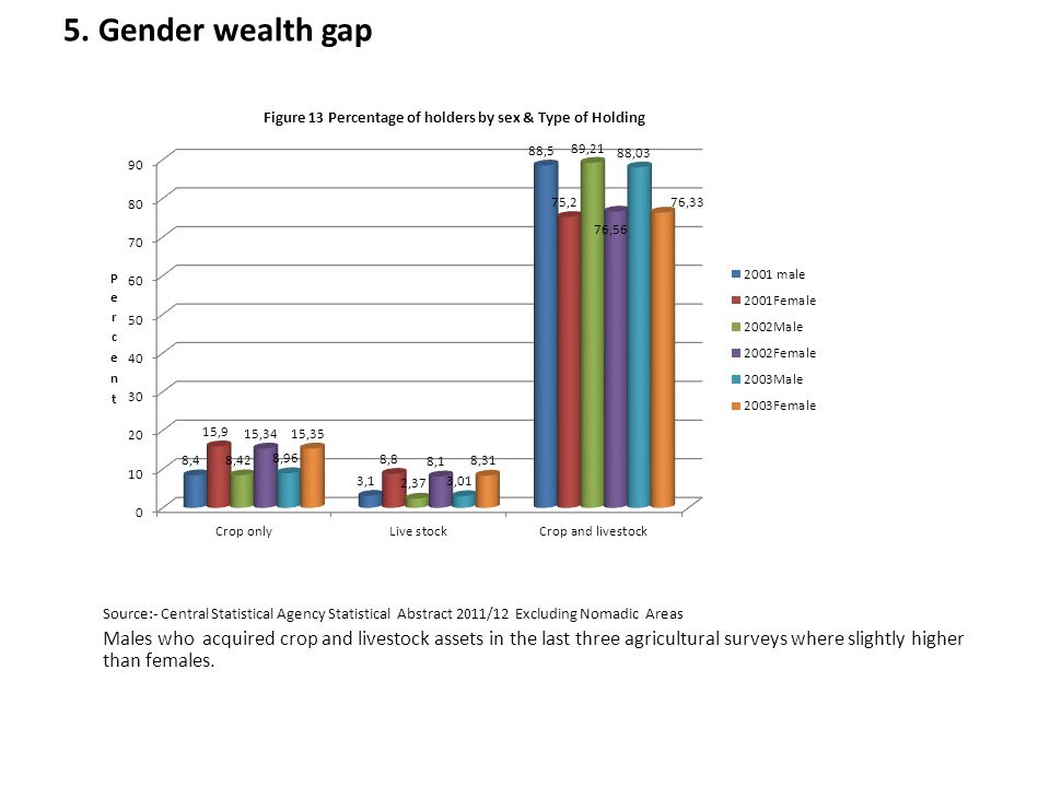 5. Gender wealth gap Source:- Central Statistical Agency Statistical Abstract 2011/12 Excluding Nomadic Areas Males who acquired crop and livestock as