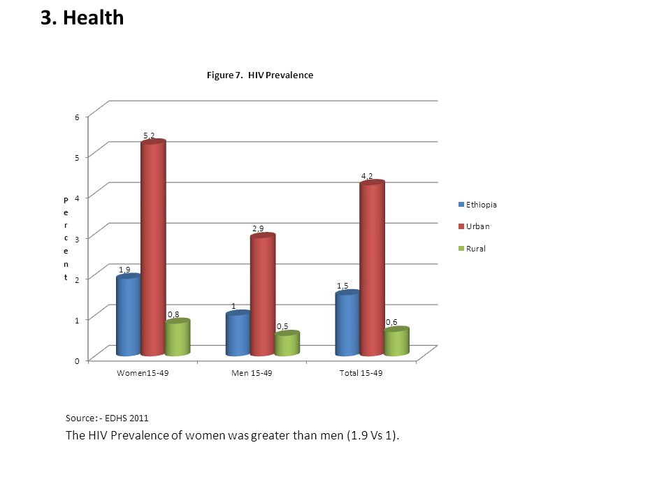 3. Health Source: - EDHS 2011 The HIV Prevalence of women was greater than men (1.9 Vs 1).