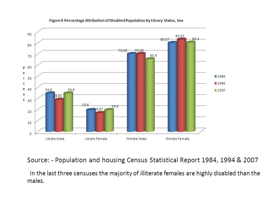 Source: - Population and housing Census Statistical Report 1984, 1994 & 2007 In the last three censuses the majority of illiterate females are highly