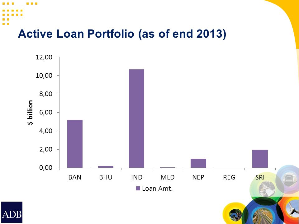 Active Loan Portfolio (as of end 2013)