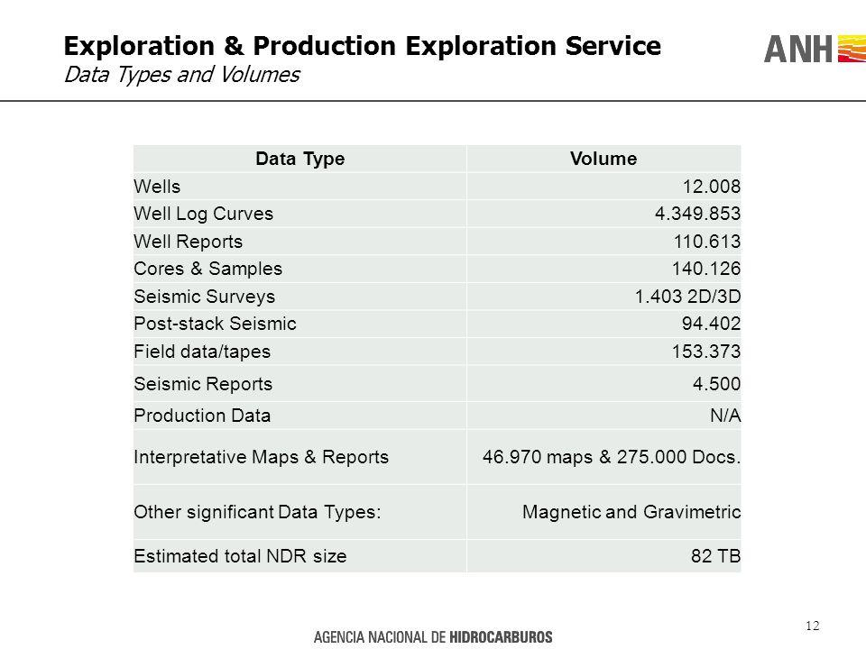 12 Data TypeVolume Wells12.008 Well Log Curves4.349.853 Well Reports110.613 Cores & Samples140.126 Seismic Surveys1.403 2D/3D Post-stack Seismic94.402 Field data/tapes153.373 Seismic Reports4.500 Production DataN/A Interpretative Maps & Reports46.970 maps & 275.000 Docs.