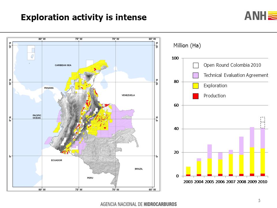 Million (Ha) Technical Evaluation Agreement Production Exploration Open Round Colombia 2010 Exploration activity is intense 5