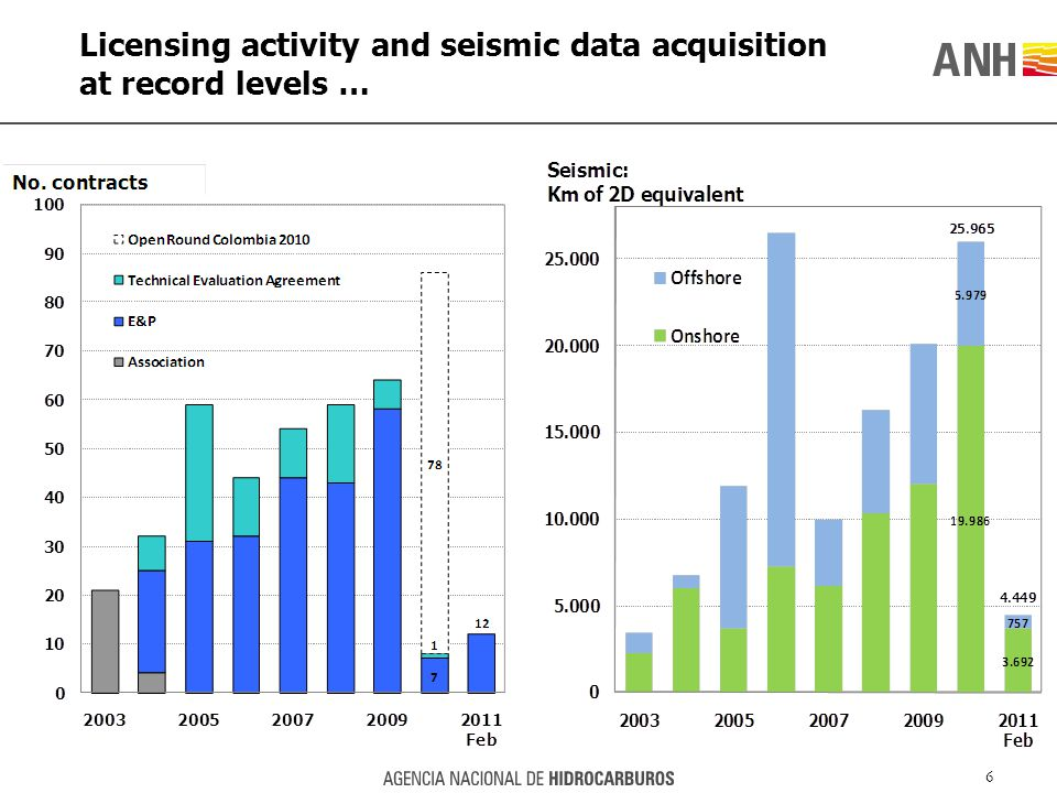 Licensing activity and seismic data acquisition at record levels … 6