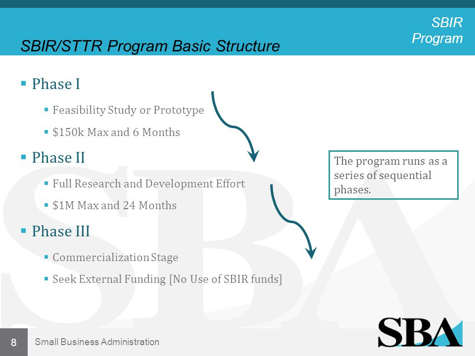 Small Business Administration 19 Eligibility Changes with Reauthorization  VC-owned firms  Firms that are majority-owned by multiple venture capital operating companies (VCOCs), hedge funds and/or private equity firms may receive SBIR awards.