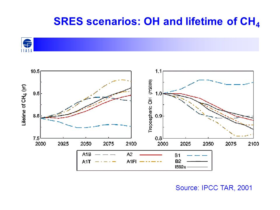 SRES scenarios: OH and lifetime of CH 4 Source: IPCC TAR, 2001