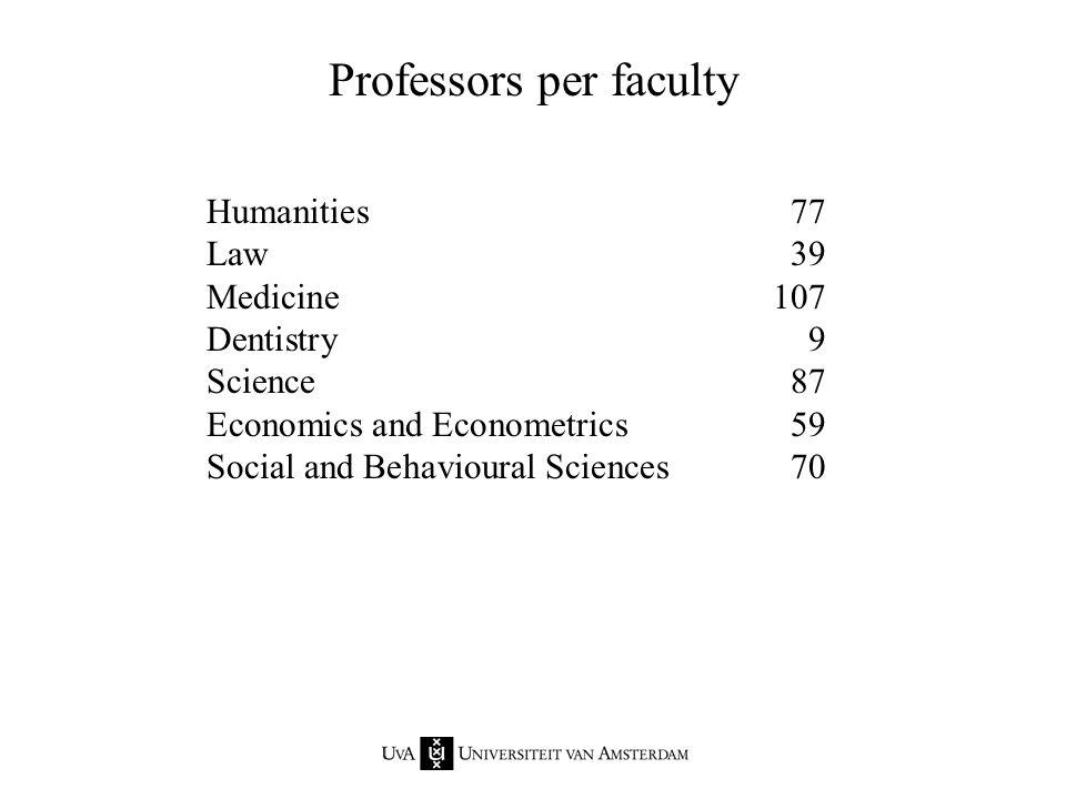 Humanities77 Law39 Medicine107 Dentistry9 Science87 Economics and Econometrics59 Social and Behavioural Sciences70 Professors per faculty