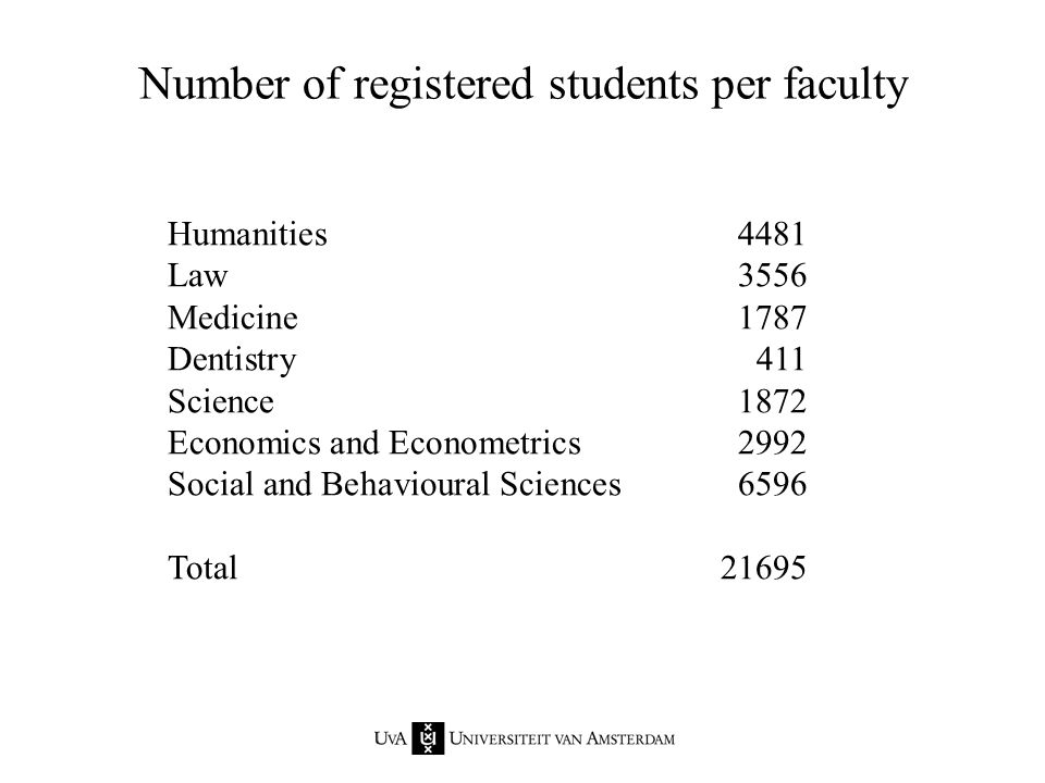 Humanities4481 Law3556 Medicine1787 Dentistry411 Science1872 Economics and Econometrics2992 Social and Behavioural Sciences6596 Total21695 Number of registered students per faculty