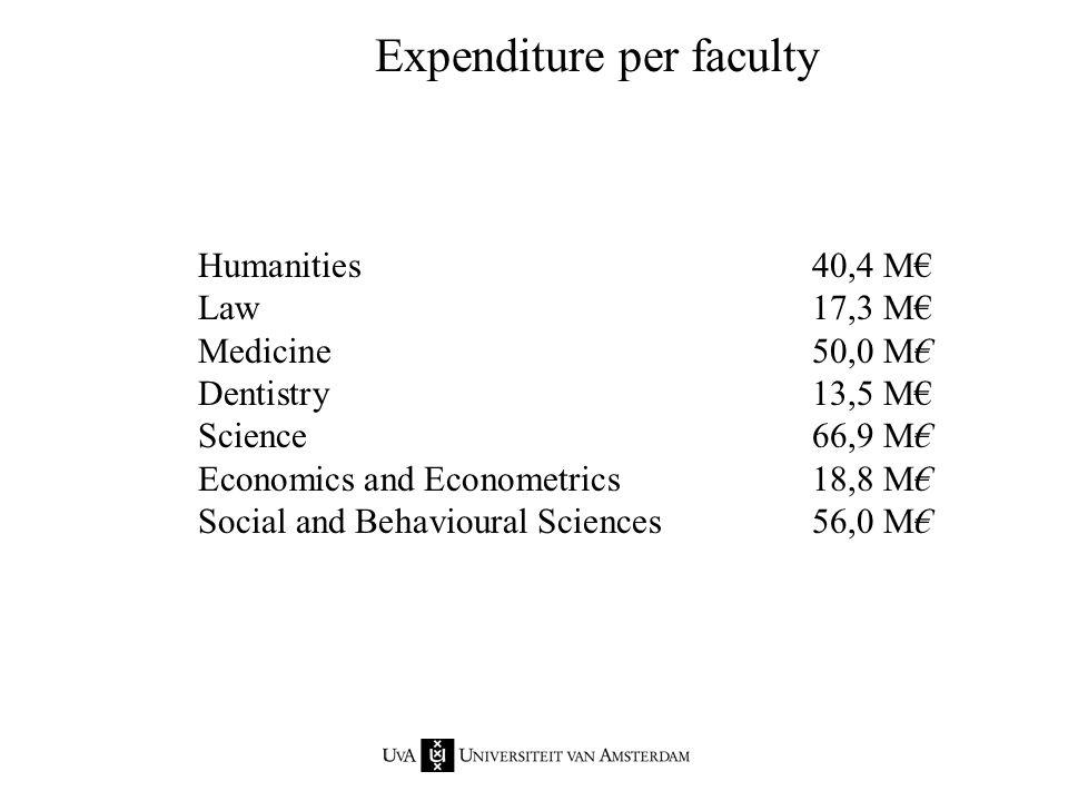 Humanities40,4 M€ Law17,3 M€ Medicine50,0 M€ Dentistry13,5 M€ Science66,9 M€ Economics and Econometrics18,8 M€ Social and Behavioural Sciences56,0 M€ Expenditure per faculty